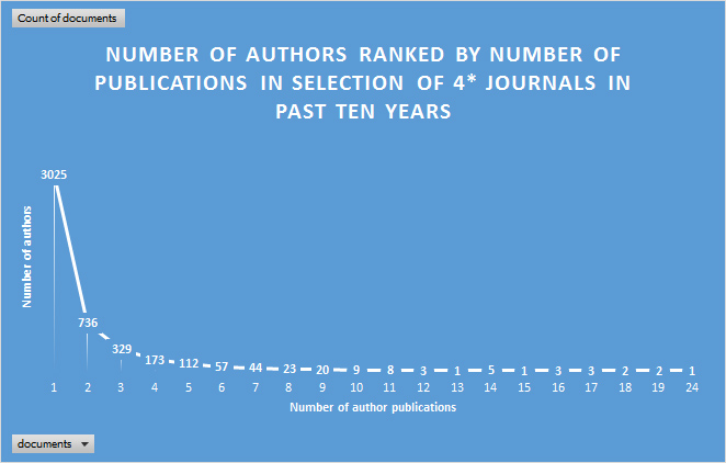Publishing in top tier outlets: some insights from bibliometric analysis