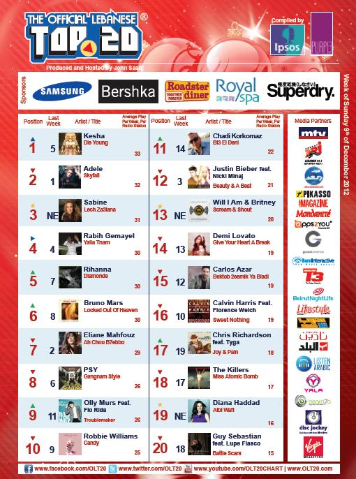 BeirutNightLife.com Brings You the Official Lebanese Top 20 the Week of December 9th, 2012!