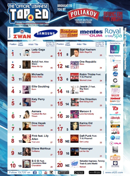 BeirutNightLife.com Brings You the Official Lebanese Top 20 the Week of September 15th, 2013