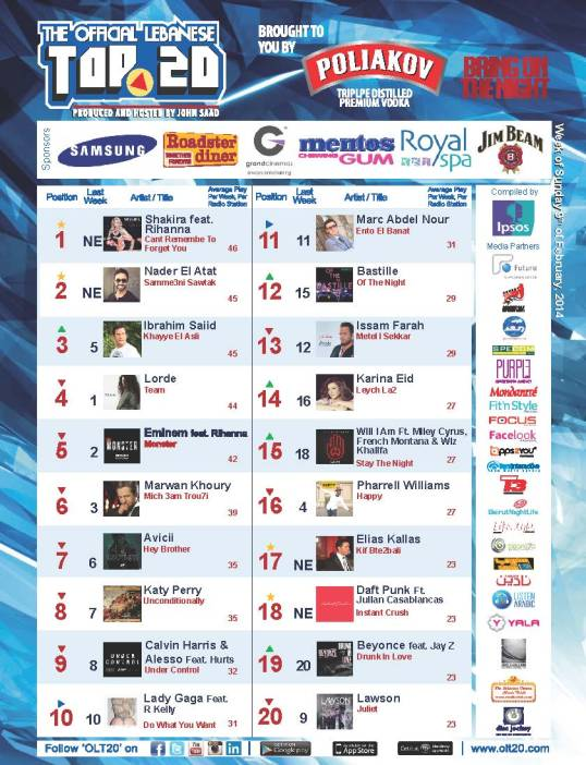 OLT20 - Combined Chart - Week of Sunday February 9th, 2014