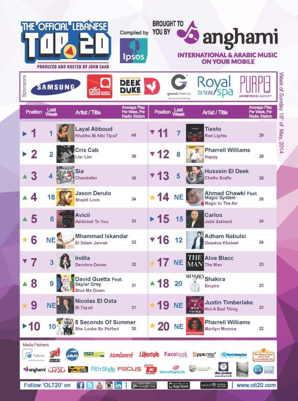 OLT20 - Combined Chart - Week of Sunday May 18th, 2014