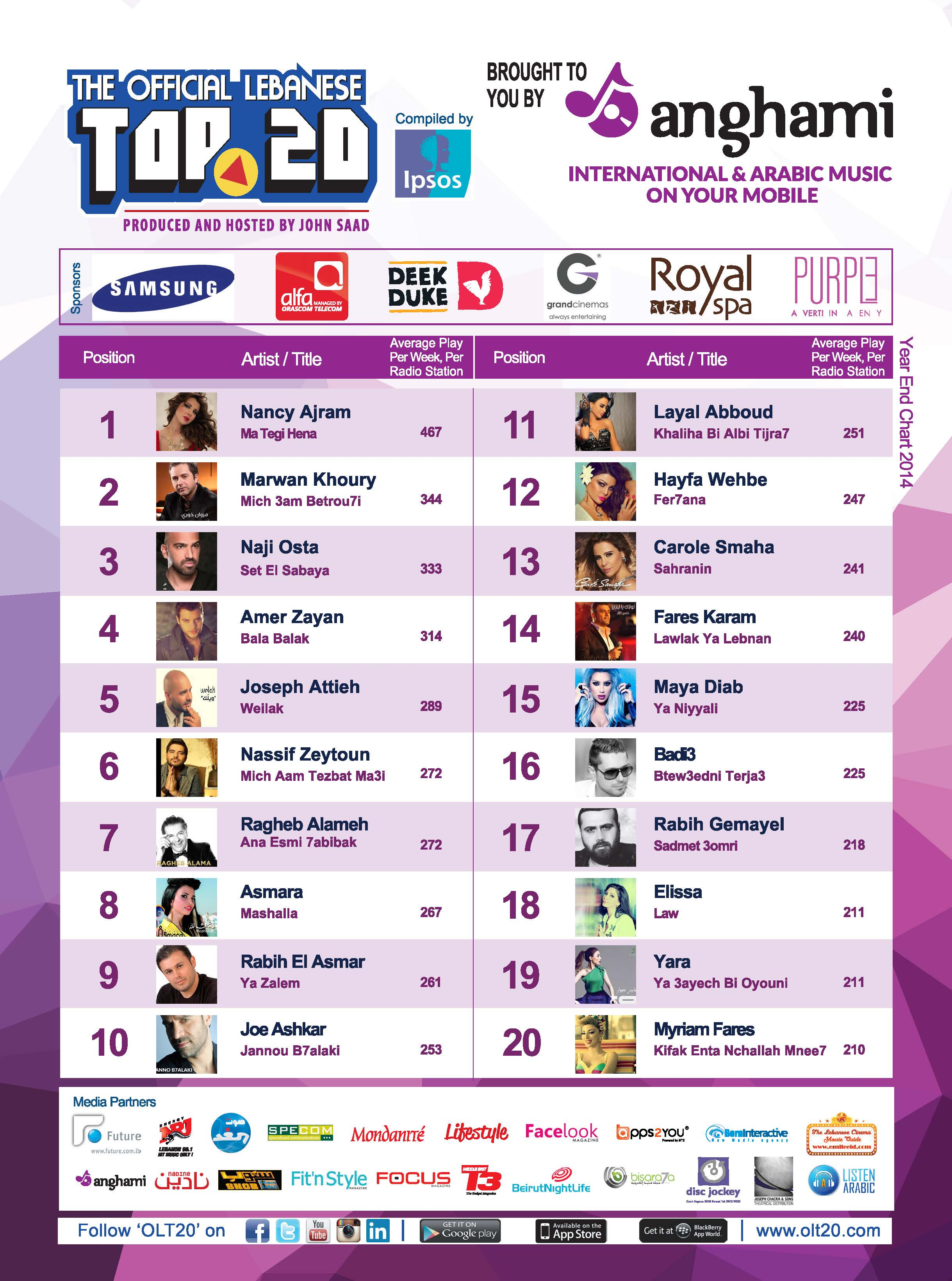 BeirutNightLife com Brings You the Official Lebanese Top 20 the