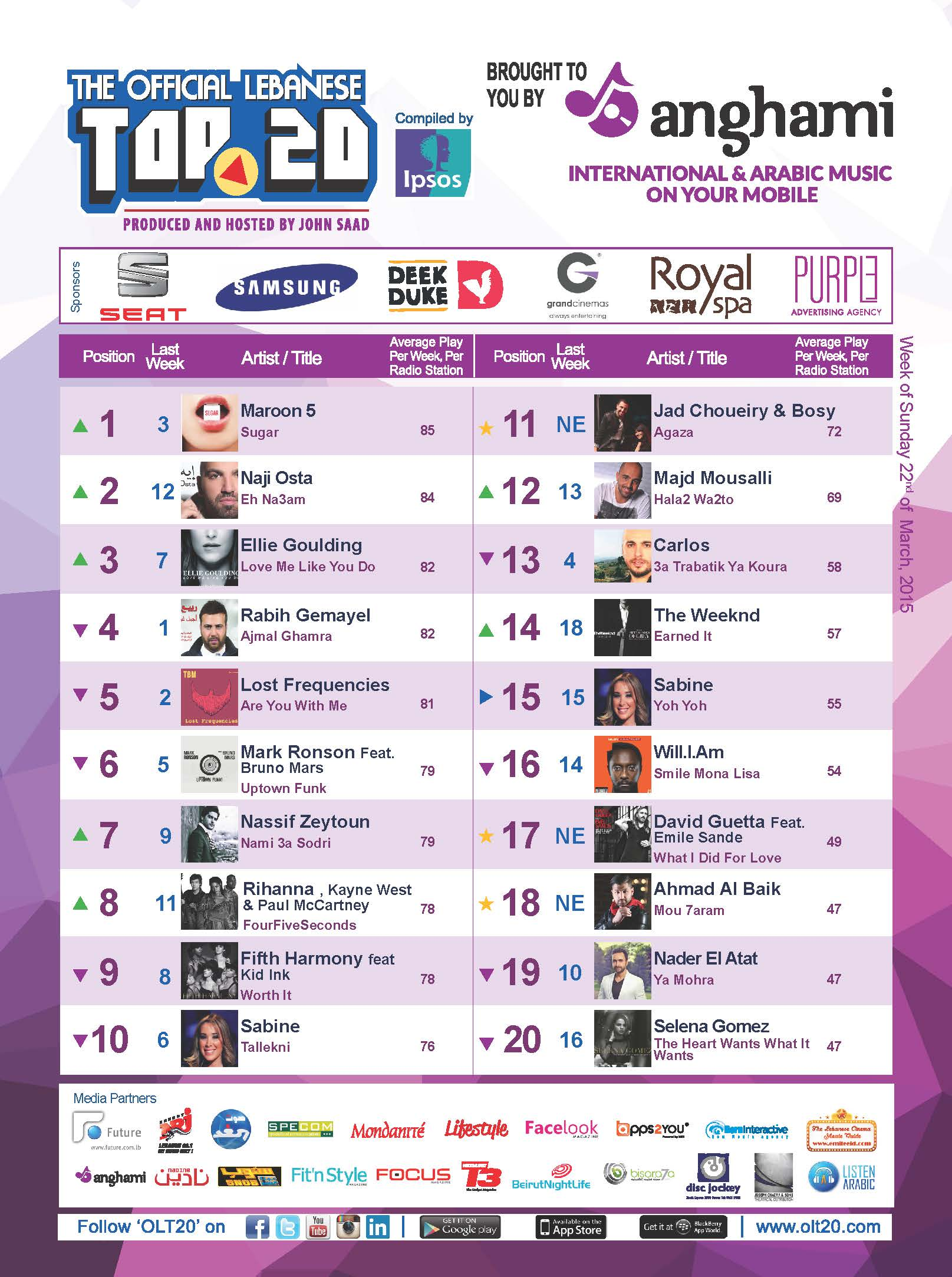 OLT20 - Combined Chart - Week of Sunday March 22nd, 2015