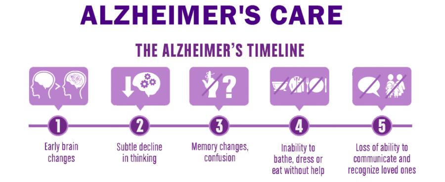 Alzheimer-Care