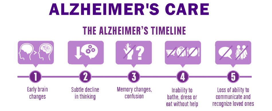 the effects of alzheimers disease on the victim and family Experts on the social dynamics of memory care advise that families can be profoundly affected by the ripple effect of caring for a loved one with alzheimer's disease and other forms of dementia.