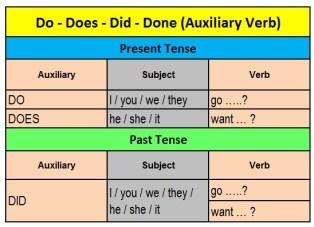 Penggunaan DO dan DOES beserta DID dan DONE dalam Kalimat Bahasa Inggris 2