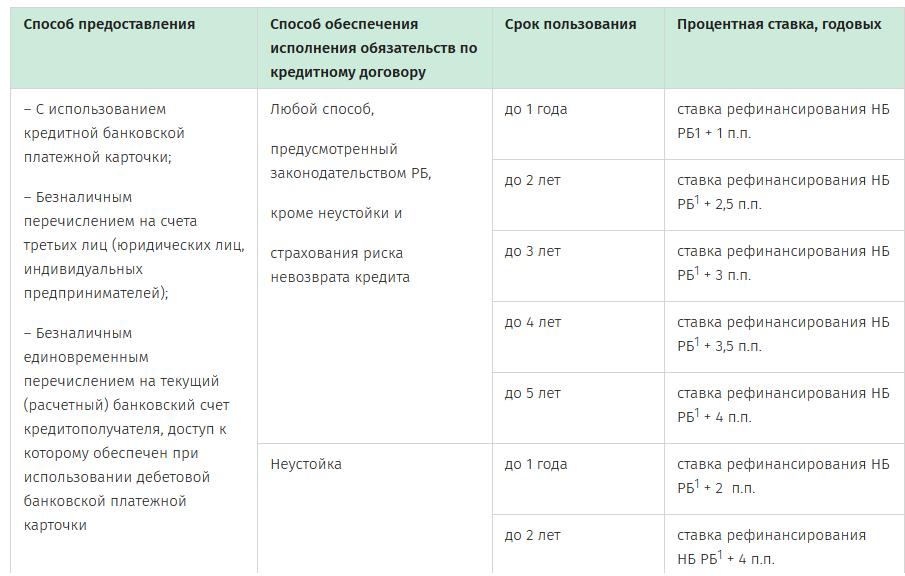 Взять кредит в беларусбанке на потребительские нужды оплата хоум кредит онлайн