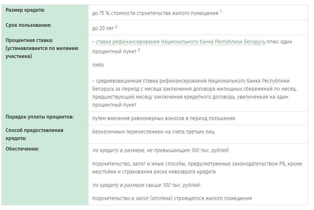 взять кредит наличными без справок и поручителей в беларуси тагил банк хоум кредит