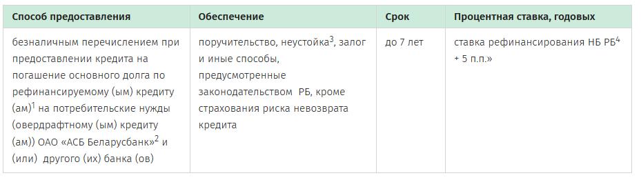 поручительство по кредиту беларусбанк
