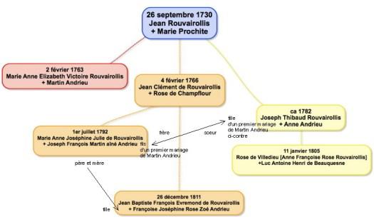 rouvairollis_andrieu_genealogie2.jpg