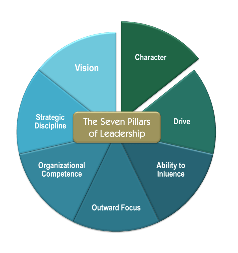 7 Pillars of Leadership