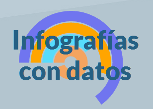 Infografías con datos