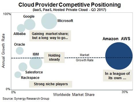 De positie van cloud providers in Q3 2017 (bron: Synergy Research Group)