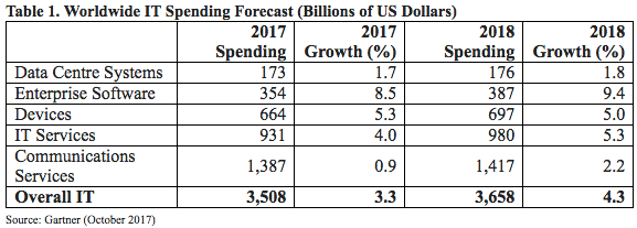 Worldwide Public Cloud Services Revenue Forecast (Billions of US Dollars) (bron: Gartner)
