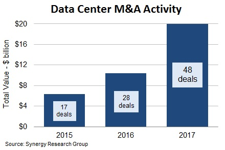 M&A deals rond datacenters in 2017 (bron: Synergy Research Group)