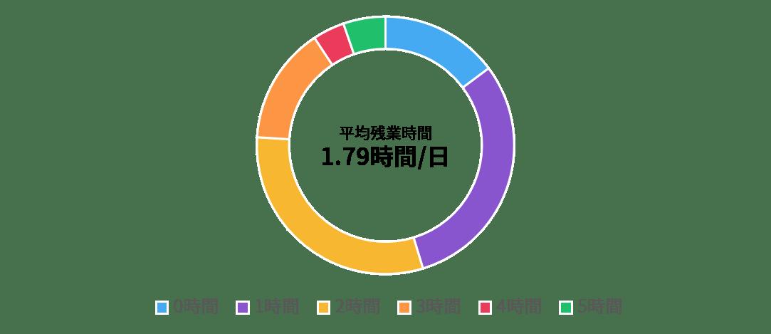 セールス全体の残業時間統計結果を表したグラフ