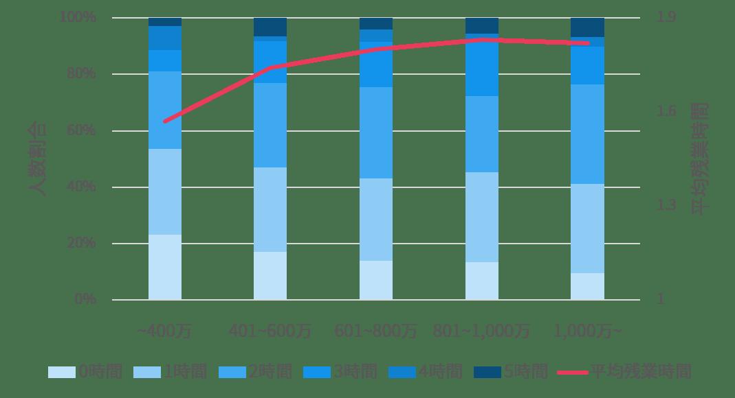 世帯年収と残業時間の関係性を表したグラフ