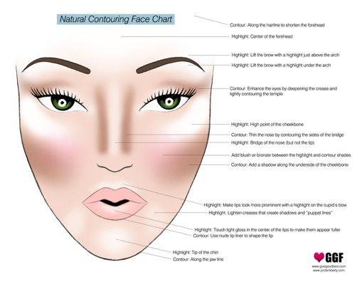 natural_contouring_face_chart
