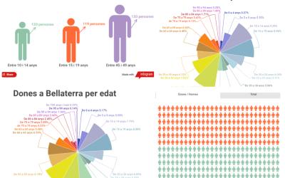 Els factors que determinen la gravetat de la Covid a Bellaterra