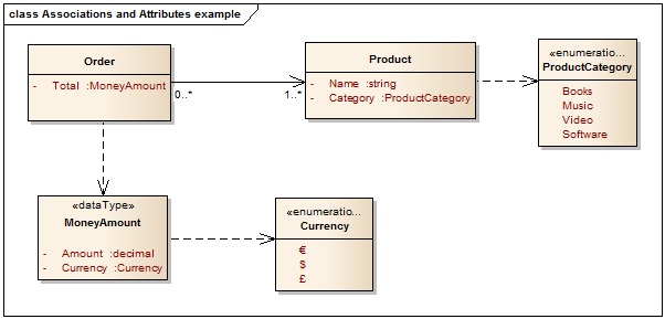 UML Best Practice: Attribute or Association  Bellekens