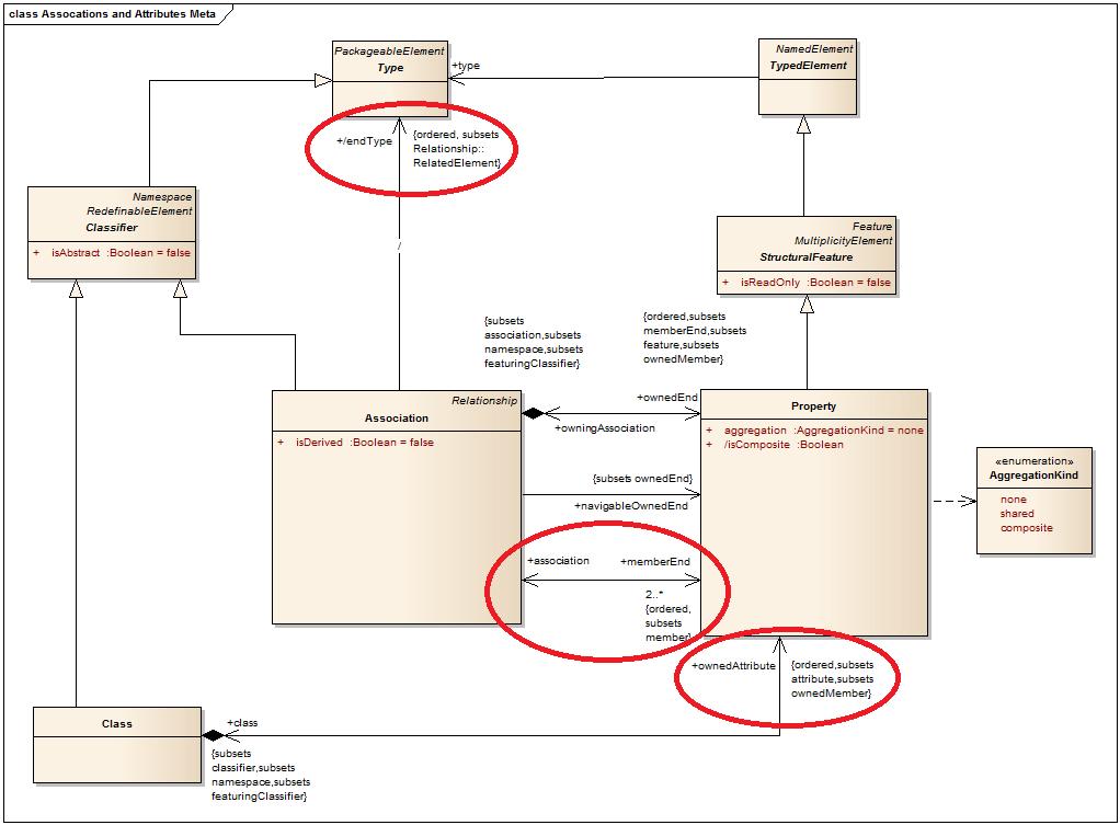 Uml best practice attribute or association bellekens in this meta diagram ccuart Choice Image