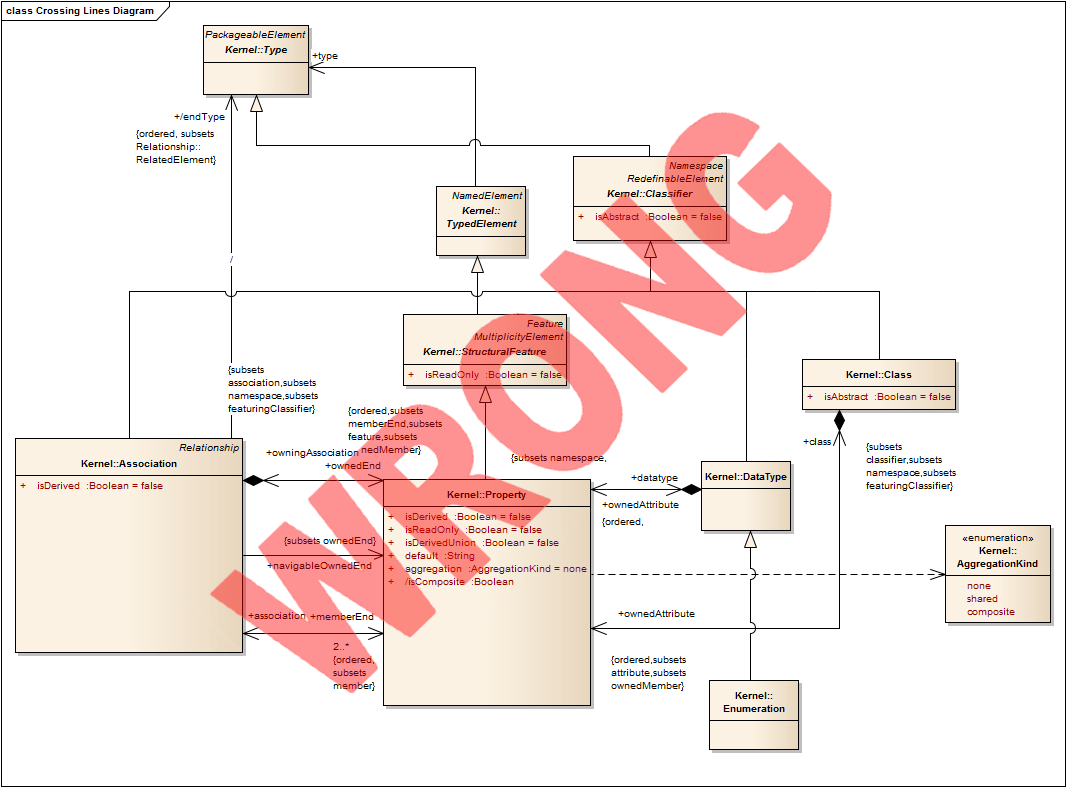 UML Best Practice: 5 rules for better UML diagrams - Bellekens