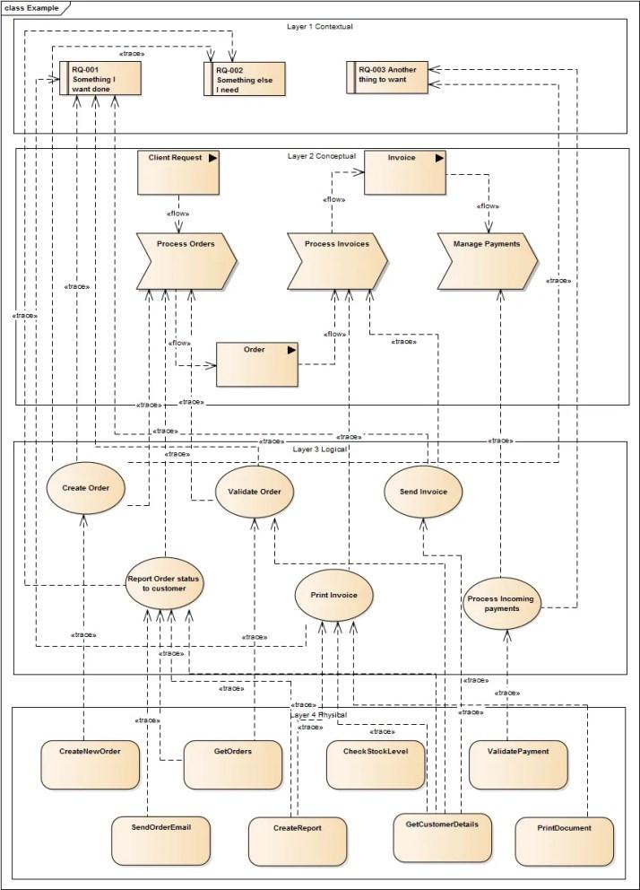 Traceability_example model