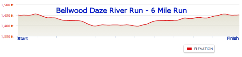 Elevation profile for 6-mile race
