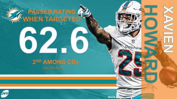 xavien howard signs richest contract