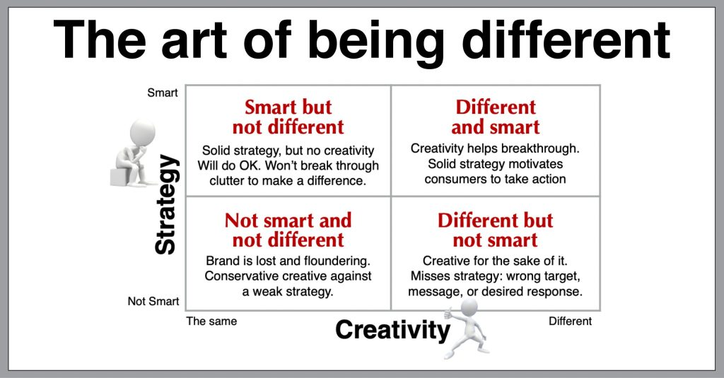 art of being different