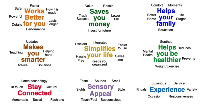 Functional consumer benefits to differentiate