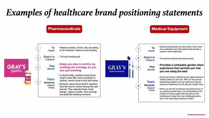 Beloved Brands Processes healthcare Brand Positioning statements