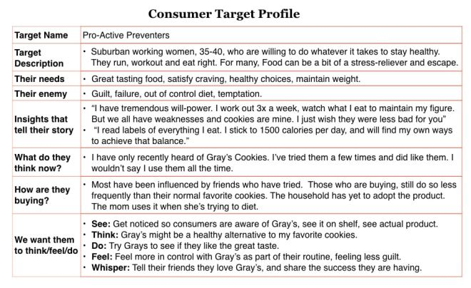 Consumer or Customer Profile