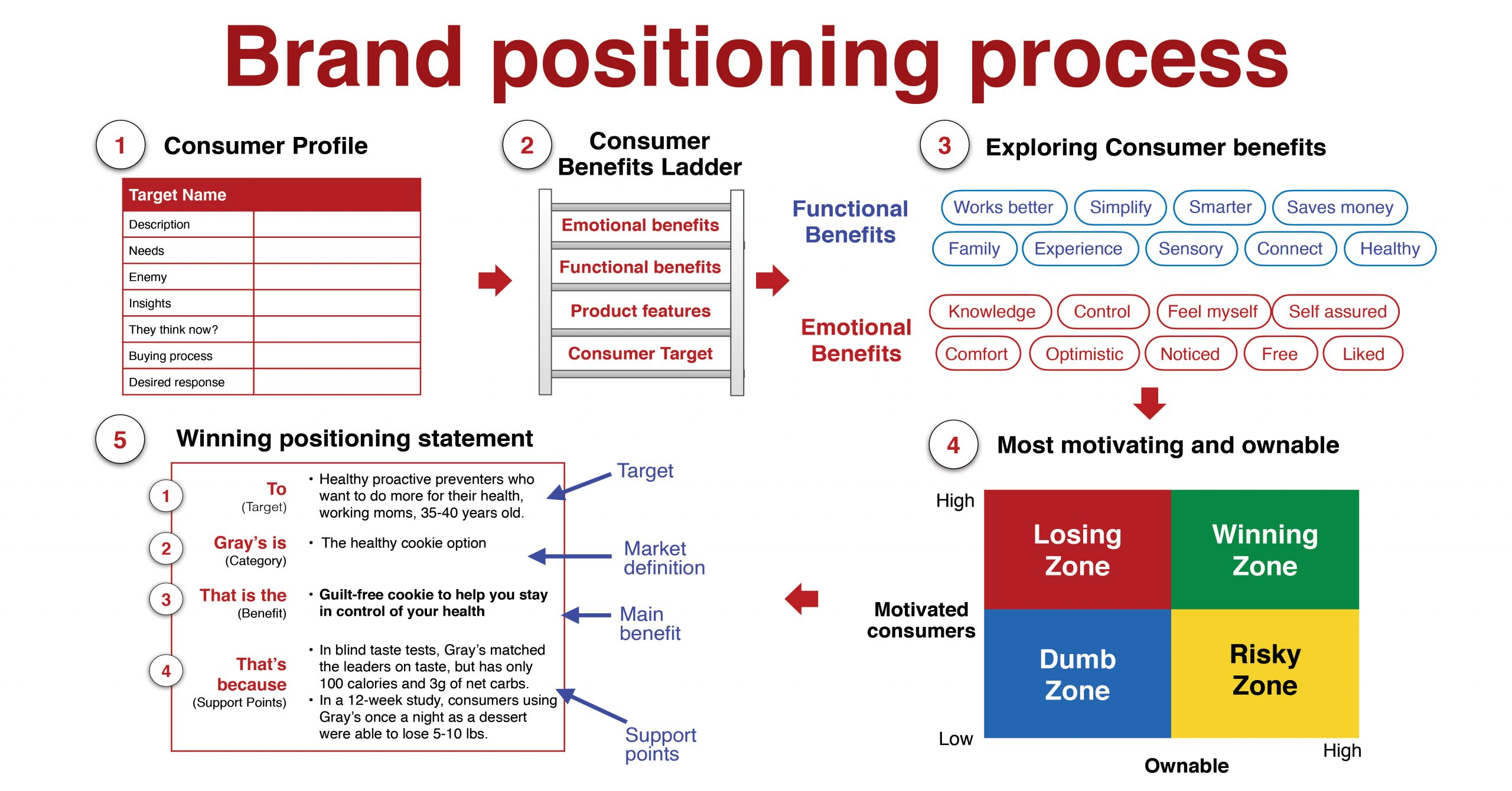 brand positioning process and brand positioning statement