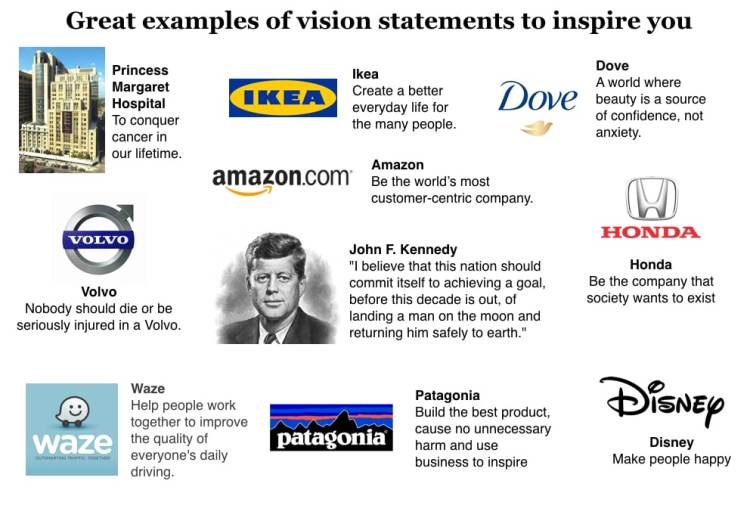 How to write a smart Brand Plan Marketing Vision Statement