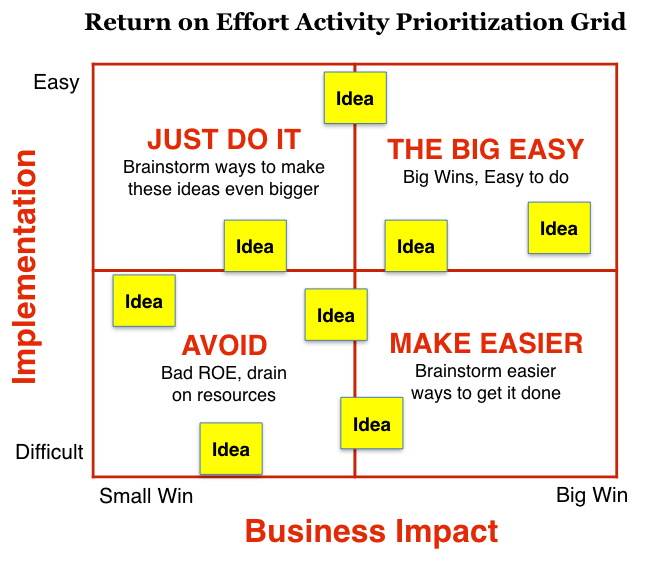 How to write a smart Brand Plan Marketing Execution