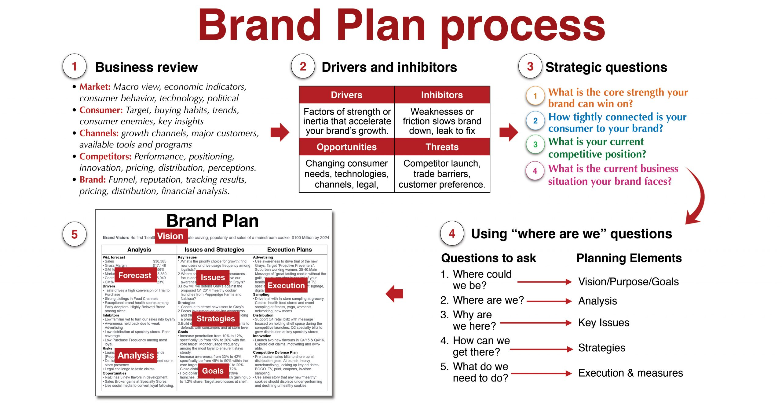 How to use a brand strategy roadmap to align and focus everyone