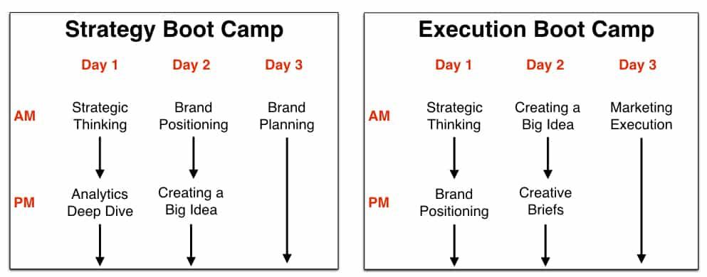 Brand Training courses
