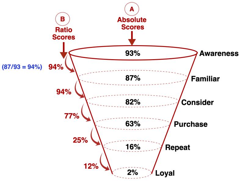 Brand Funnel Analytics