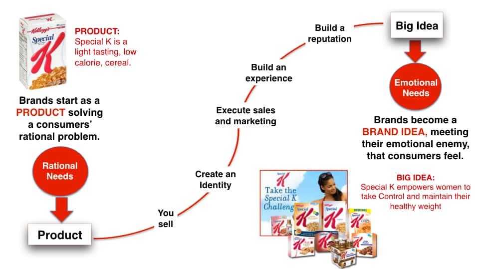 Brand Love Curve