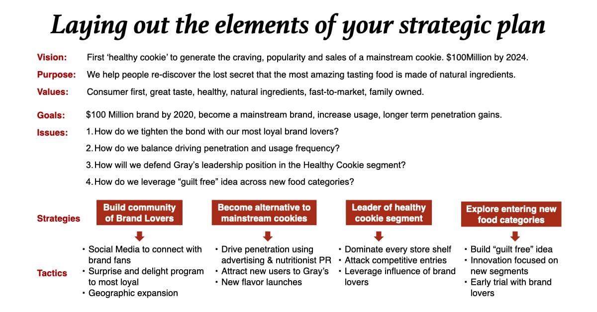 Brand Strategy Long-range strategic plan
