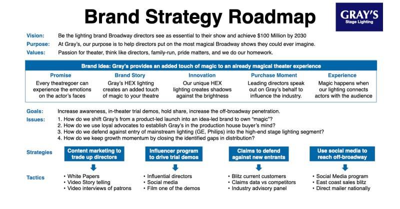 Brand Strategy Roadmap B2B Example