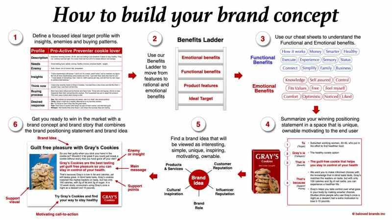 Brand Concept process