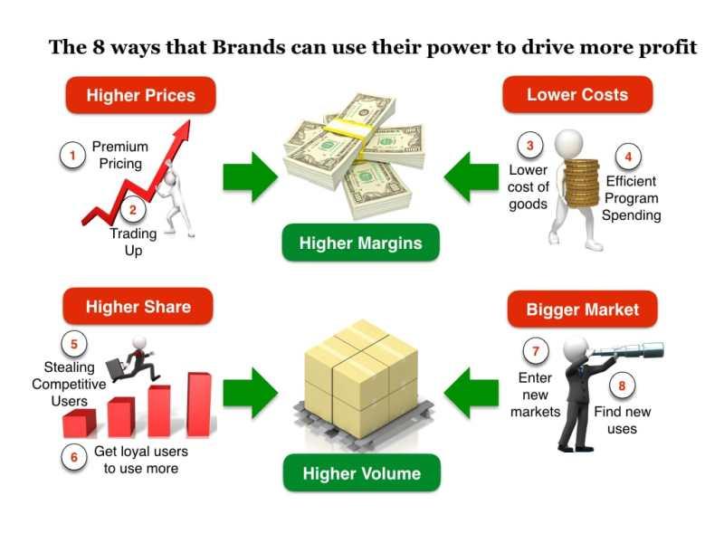 Brand Profits Brand Love
