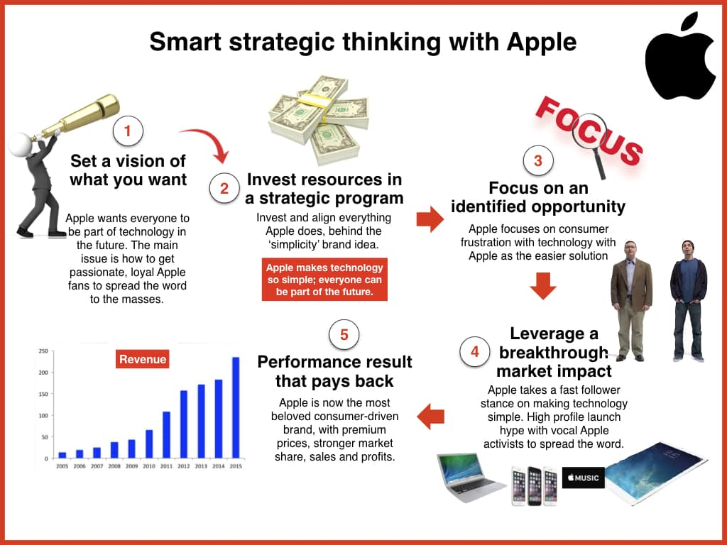 APPLE- Brand building and Customer loyalty Case Solution ...