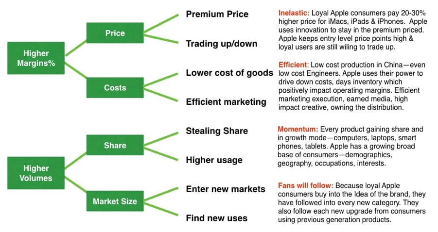 Apple Case Study Big Idea Simplicity