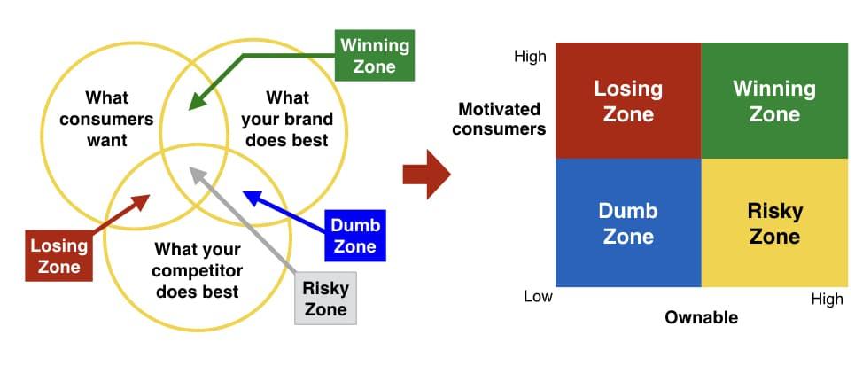 Consumer benefit sort