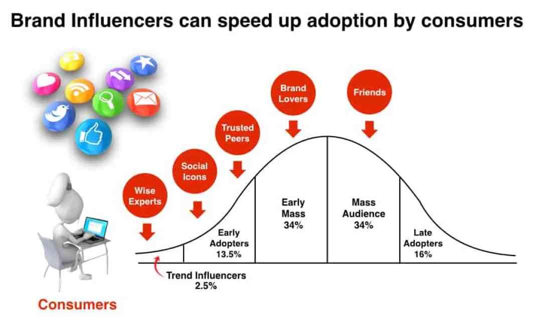 Creating Beloved Brands Marketing Influencers