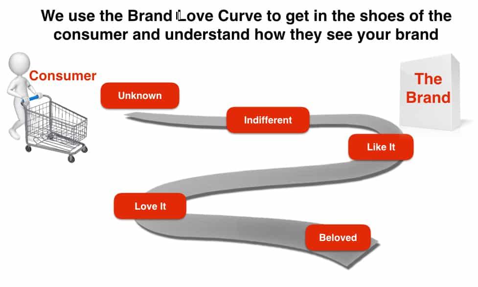 Creating Beloved Brands
