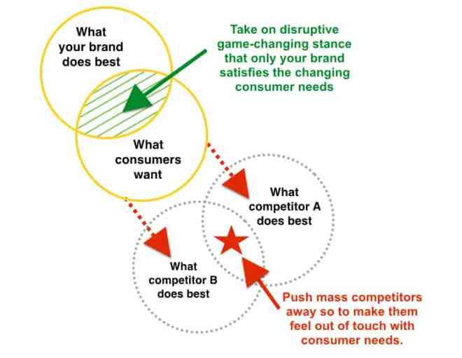 Strategic Thinking Competitive